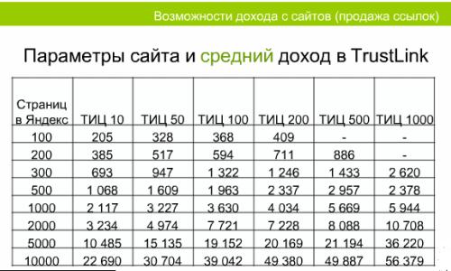 Параметры сайта и средний доход