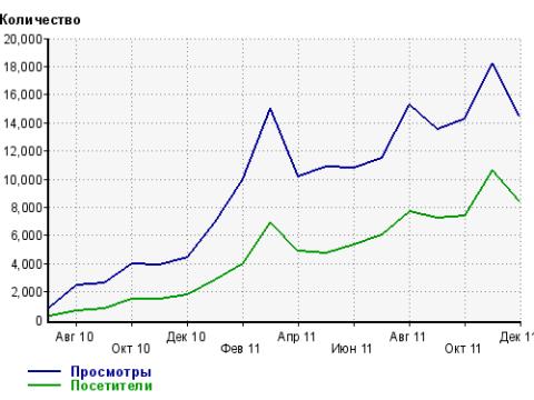 Статистика блога seo-aspirant.ru за 2011 год