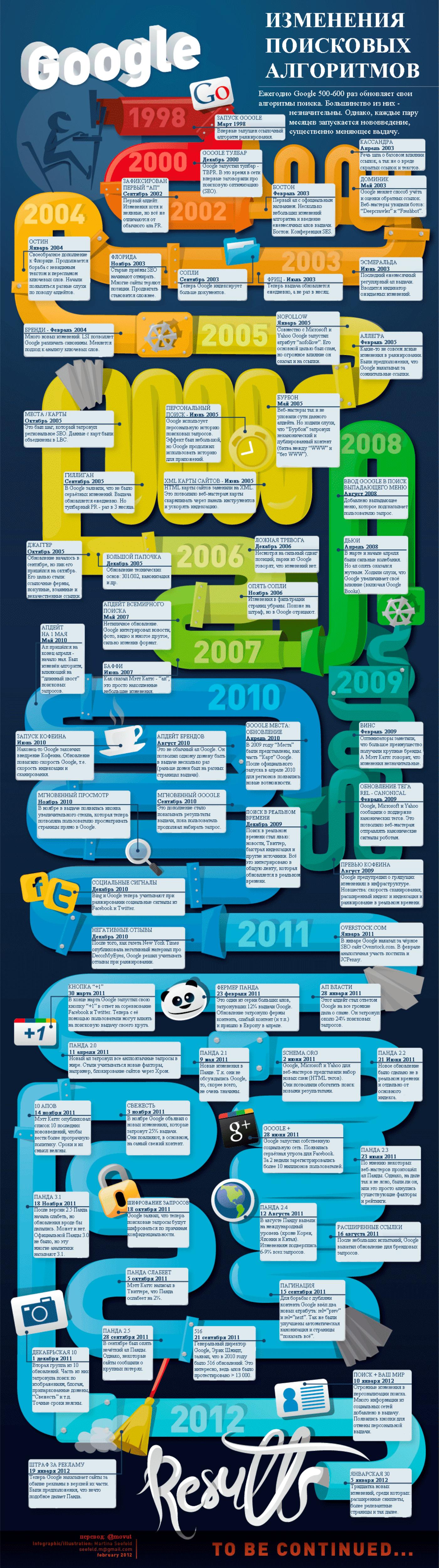 История изменений поисковых алгоритмов Гугла