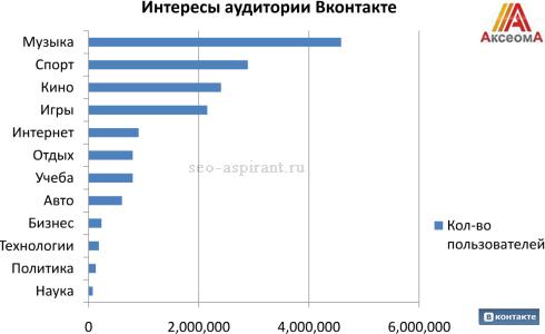 Чем интересуются люди В Контакте