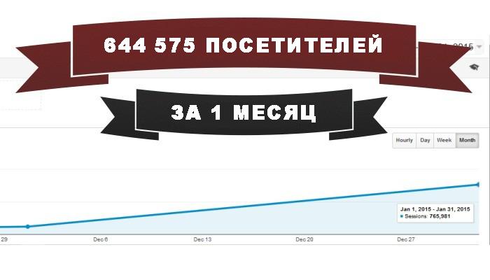 Как за 1 месяц увеличить трафик на 644 575 посетителей
