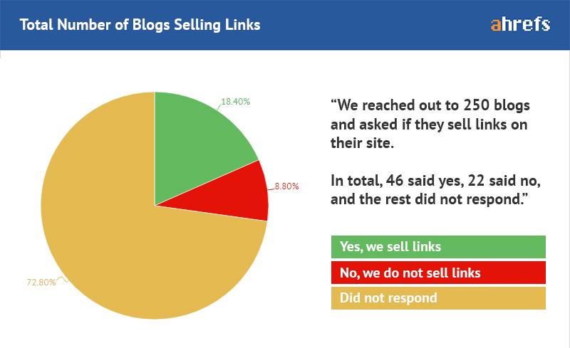 Общее количество блогов, продающих ссылки