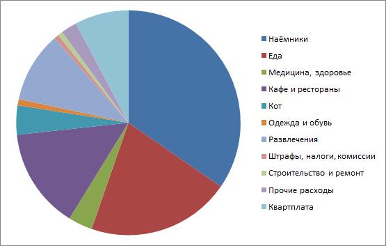 Расходы SEO-аспиранта