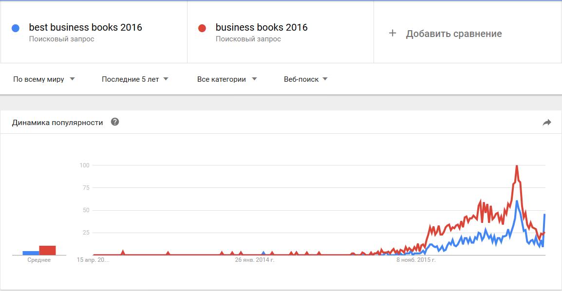 best business books 2016