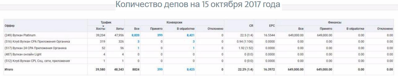 399 депозитов на сумму 649 000 рублей