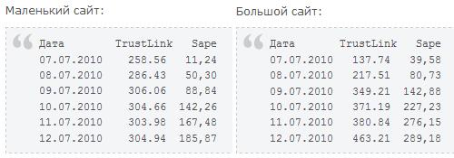 Sape vs Trustlink