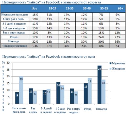 """Facebook """"likes"""" - в зависимости от пола и возраста"""