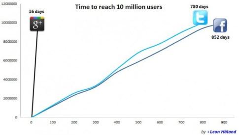 10 миллионов пользователей