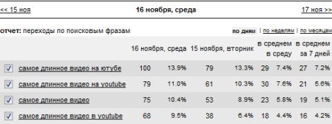 Статистика ключевиков