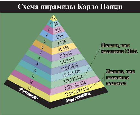 Схема Понци