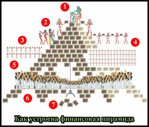 Как работает финансовая пирамида.