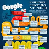 Инфографика: изменение поисковых алгоритмов Google с 1998 по 2012