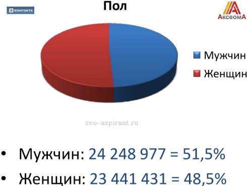 Мужчины и женщины В Контакте