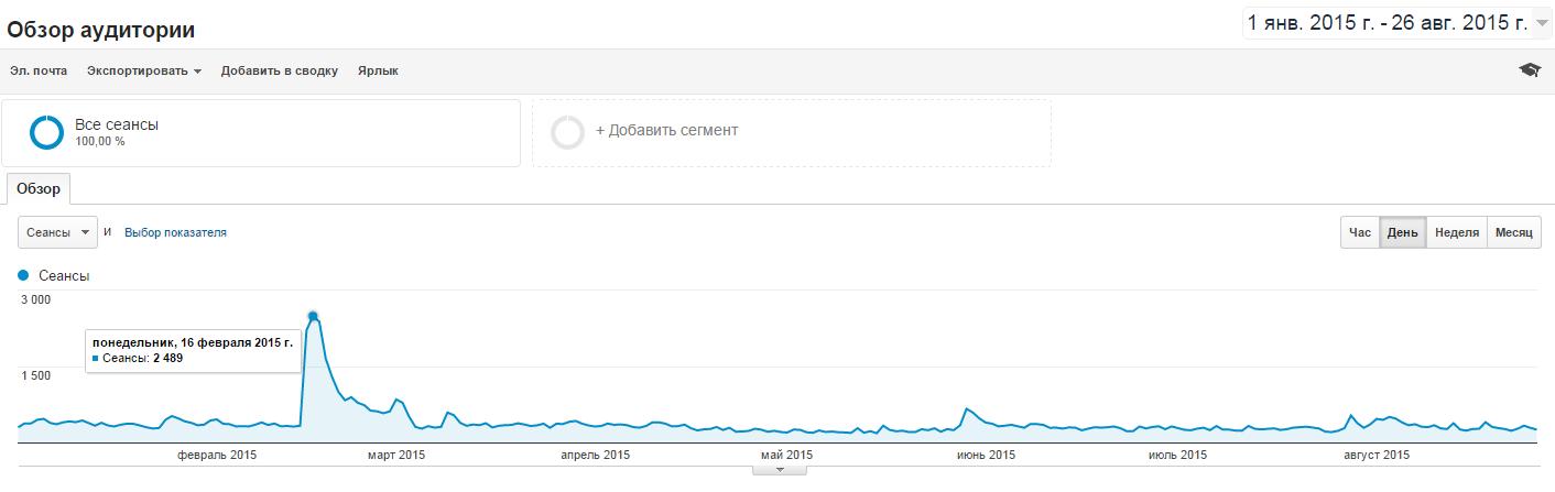Статистика из Google Analytics
