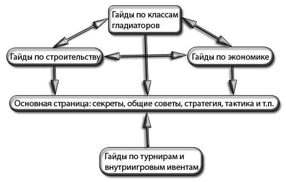 Примеры: как делать сайты под CPA