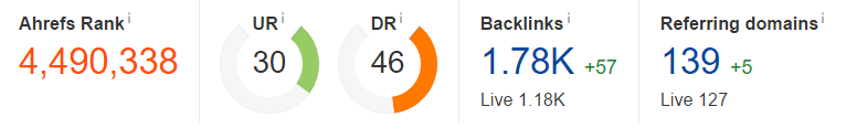 Domain Rating – 46