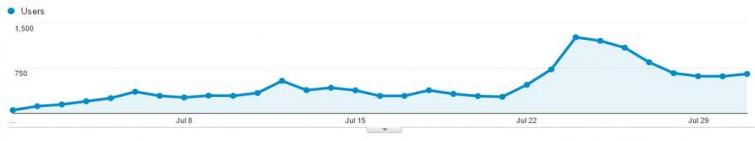 поисковый трафик Лукмана из Google Analytics