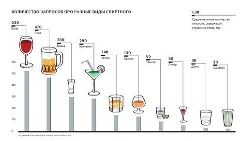 Яндекс: тенденции 2010