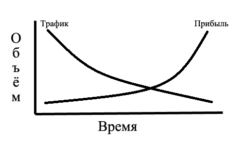 График распределения прибыли