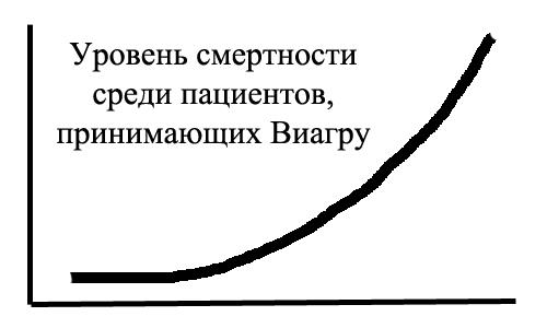 Уровень смертности среди пациентов, принимающих Виагру