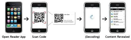 Decode a 2D Barcode