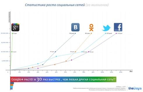 Статистика роста социальных сетей