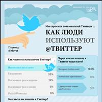 Инфографика: как люди используют Твиттер