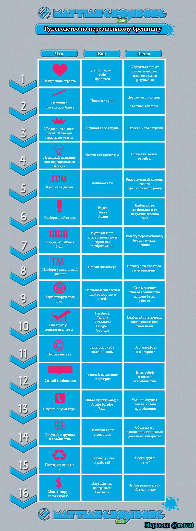 Инфографика: руководство по персональному брендингу