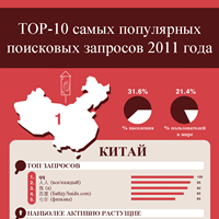 TOP-10 самых популярных поисковых запросов 2011 года