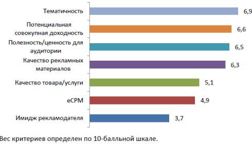Заработок на сайтах 2012
