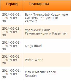 Лучшие CPA офферы сентября 2014