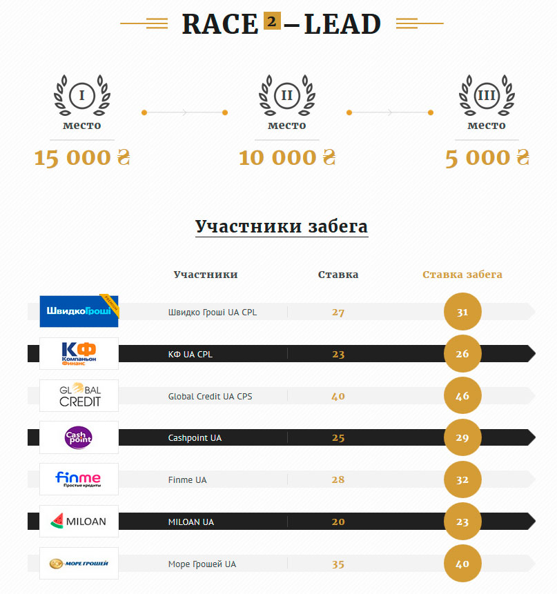 Race 2 – Lead