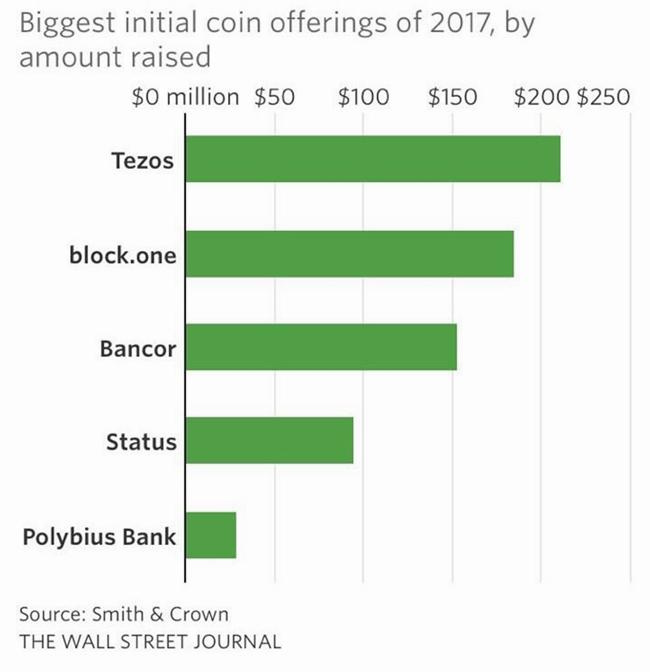 Пятёрка крупнейших ICO 2017 года по версии Wall Street Journal