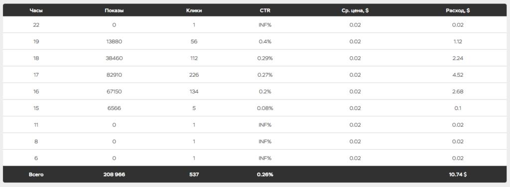 Статистика из ПушХауса по Столото