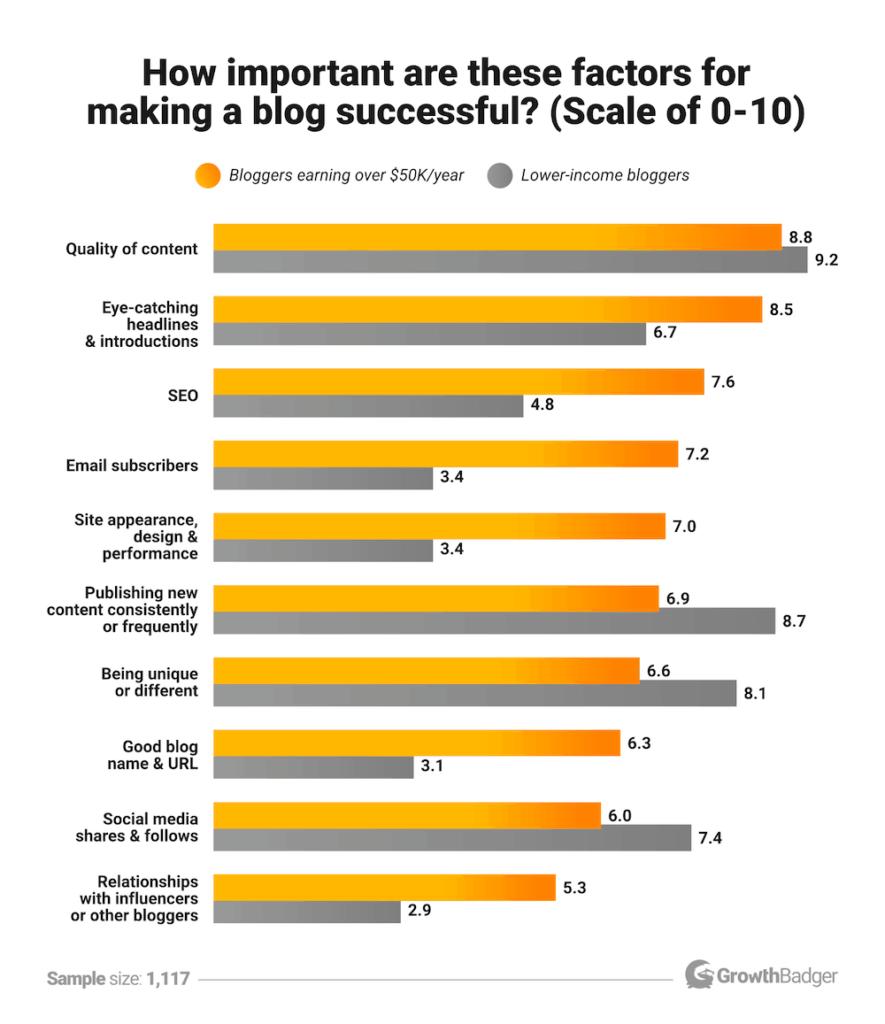 Факторы успешности блога