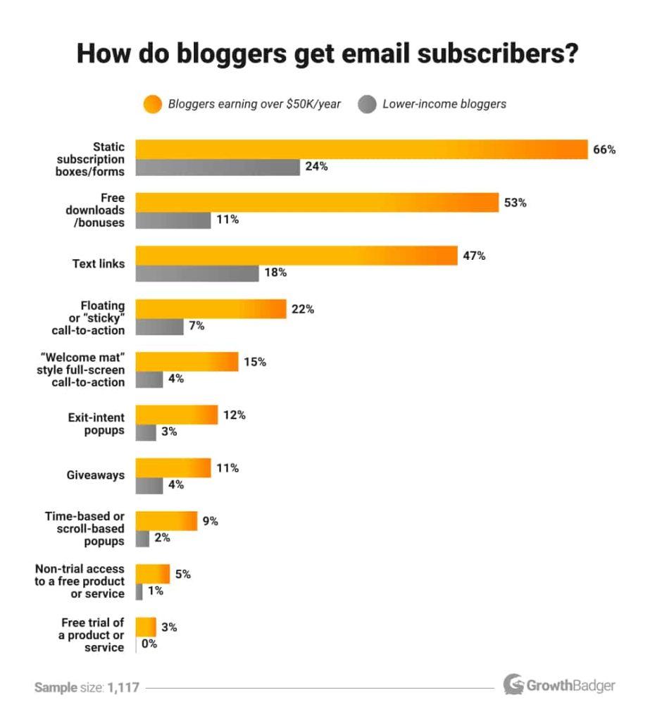 Как блогеры набирают подписчиков
