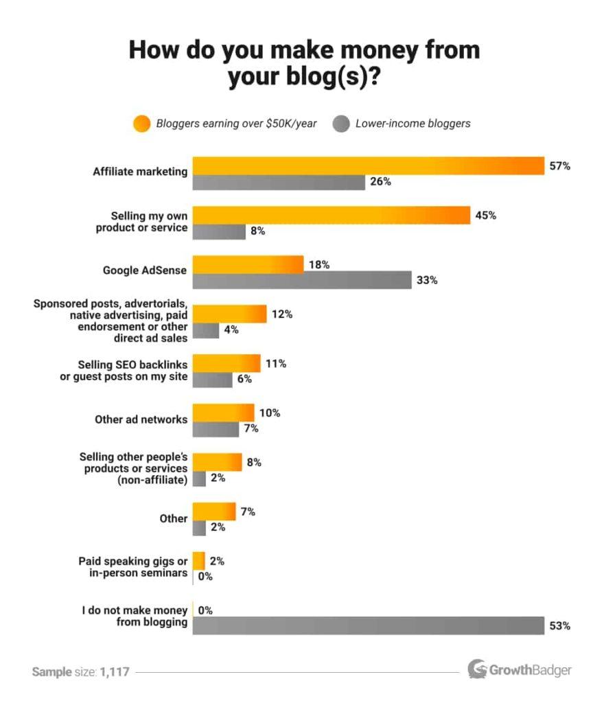 Как блогеры зарабатывают деньги