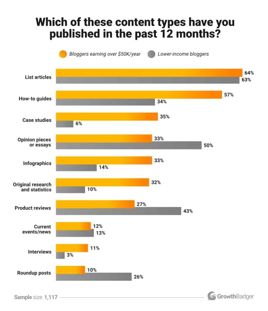 Популярные виды контента у блогеров