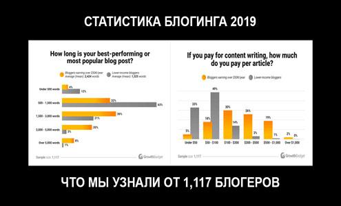 Статистика блогинга 2019: что мы узнали от 1,117 блогеров