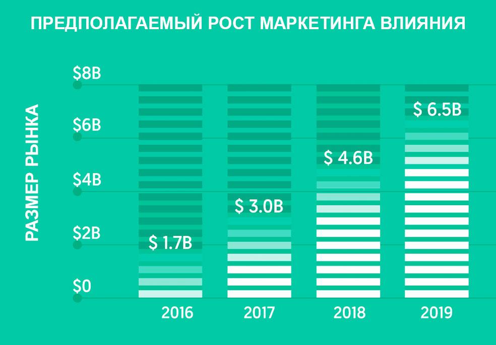 Рост маркетинга влияния в 2019