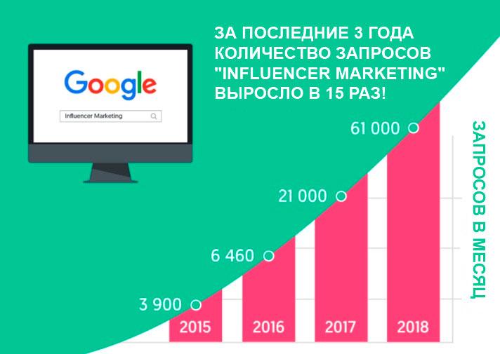 Популярность маркетинга влияния 2019