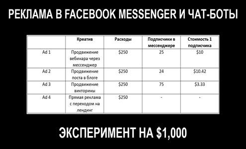 Эксперимент на $1,000 – как получать клиентов через Facebook Messenger и чат-ботов
