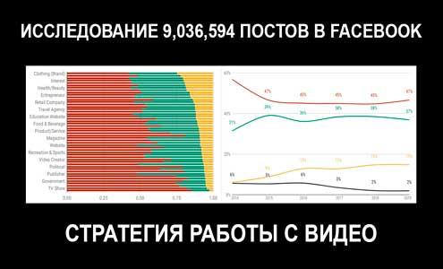 Исследование 9 миллионов видео с Facebook