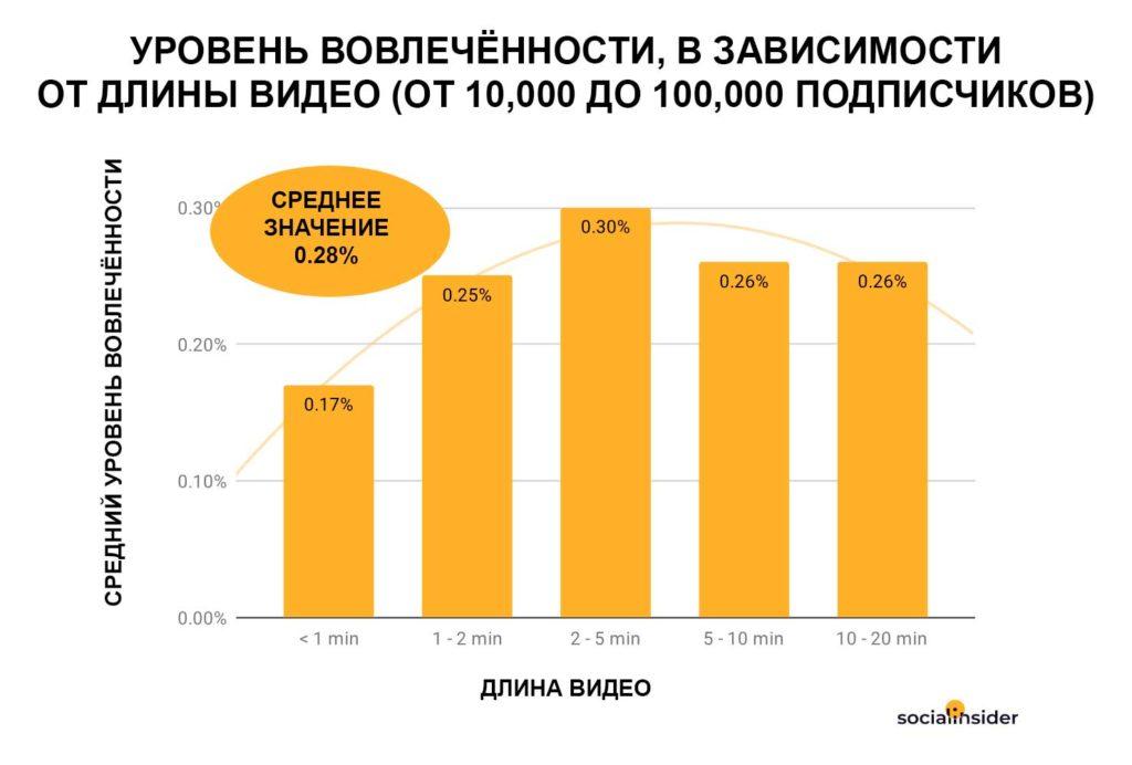 Уровень вовлечённости пользователей Фейсбука, в зависимости от длины видео, на страницах, у которых от 10,000 до 100,000 подписчиков
