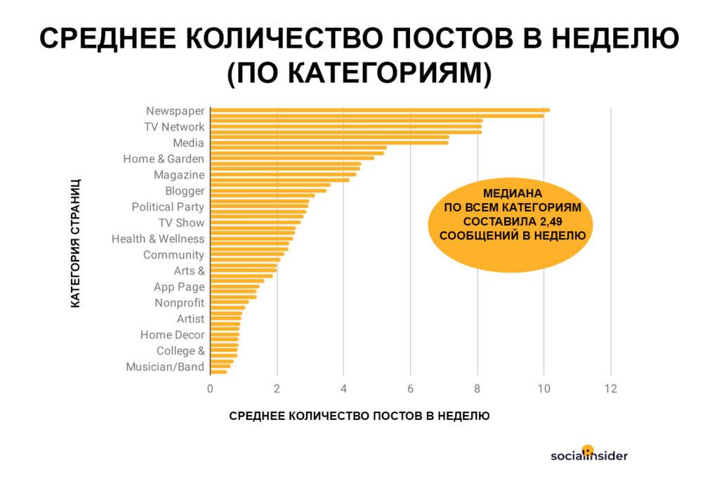 Среднее количество видео-постов в неделю (по категориям)