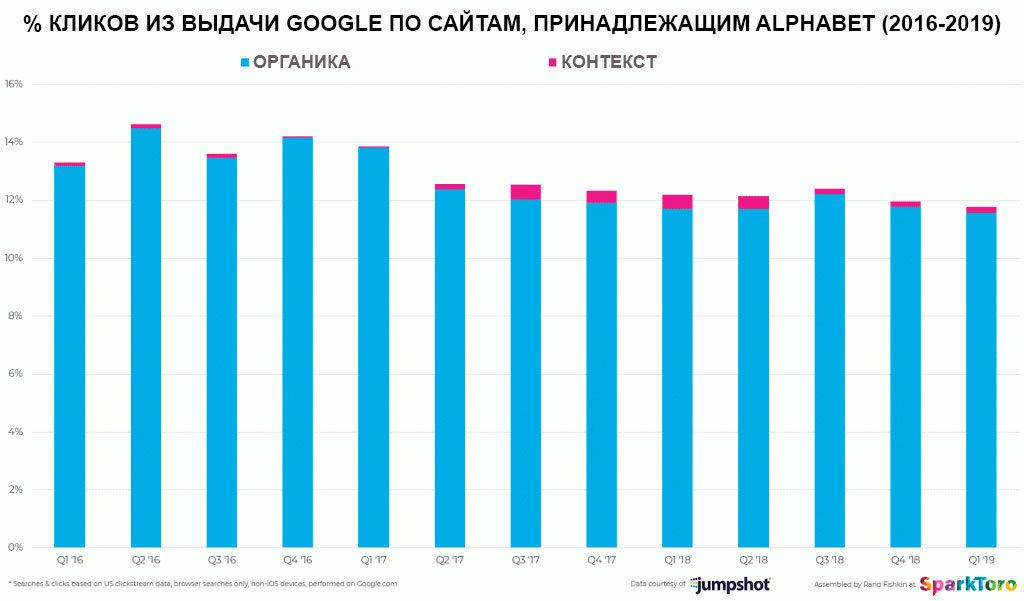 Трафик Alphabet из Google