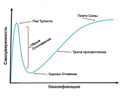 Эффект Данинга-Крюгера