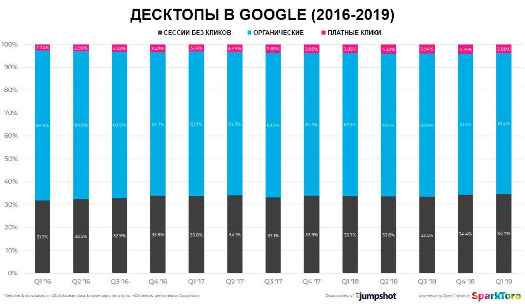 Десктопный трафик в Гугл 2019
