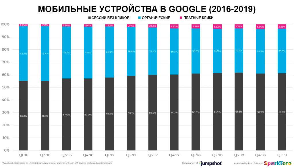 Мобильный трафик в Гугле 2019