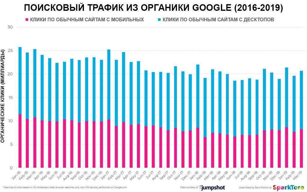 Поисковый трафик из органики Гугла 2019
